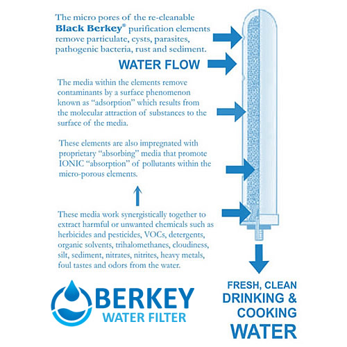 Big Berkey Water Filter 2.5 Gallon System